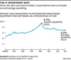 IT investment bust