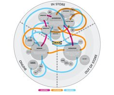 Dreaming, Exploring, Locating. Understanding the New Customer Journey | FITCH