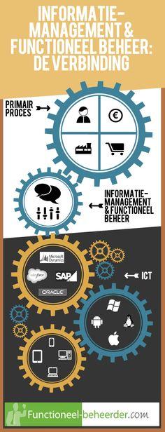 De verbinding tussen de business, IT en functioneel beheer / informatiemanagement.
