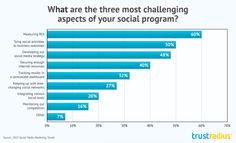 5 Tips To Reach Your Social Media Goals
