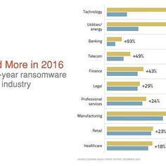 #Targeted #More in #2016 - #Year-over-year #Ransomware #Growth by #Industry - An interesting and insightful infographic regarding the growth of ransomware. Please be cautious and diligent when using technology. - #manufacturing #nonprofit #utilities #energy #telecom #technology #tech #retail #healthcare #finance #business #products #services #legal #threat #cyber #infographic #data #Security
