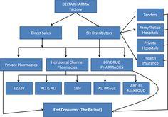 Pharmaceutical Marketing Plan Case Study Click here to ENJOY it:  http://www.guerrillamarketer.com/pharmaceutical-marketing-plan-case-study/