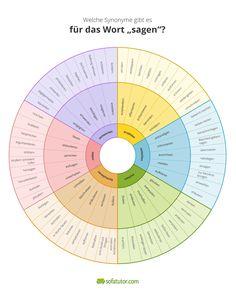 """""""Dann sagt er und dann sagt sie und dann sagt er"""" – mit dem Aufsatz-Rad 2.0 vermeidest du unnötige Wortwiederholungen. Denn du findest immer die richtige Alternative zu """"sagen"""". Mehr gibt's hier: http://magazin.sofatutor.com/schueler/2016/08/01/aufsatz-rad-2-0-wenn-du-mehr-sagen-willst-als-sagen/?sofatutor_partner=facebook.com&sofatutor_medium=cpm&sofatutor_campaign=magazin_S468 #schreiben #Schule #Unterrichtsmaterial"""