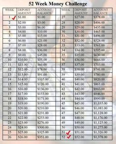 This old photo from Facebook is what started the 52 week savings challenge phenomenon. Here are 3 spreadsheets for you to choose your method of savings and keep track of it.