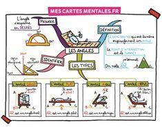 CARTE MENTALES DES ANGLE MATHS CM2