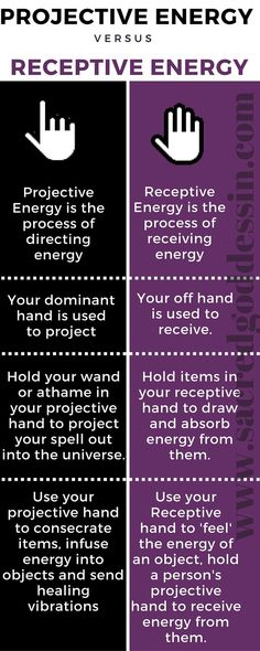 Wicca for Beginners - Projective Energy vs Receptive Energy for spells and other magick work. Follow us on pinterest for more great infographs! Click the pic to visit our website.