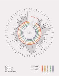 Beijing Air Quality on Behance