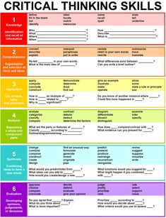 This is great chart on critical thinking/Bloom's Taxonomy. It gives you a break down of critical thinking skills. The chart offers key words for each level of critical thinking skills. Teaching Strategies, Teaching Tips, Avid Strategies, Note Taking Strategies, Thinking Strategies, Teaching Channel, Learning Objectives, Teaching Social Studies, Formation Continue