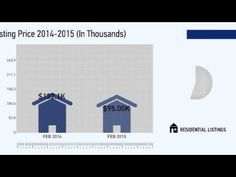 Wind Lake,WI, Real Estate Market Update from Coldwell Banker, February 2015 - YouTube