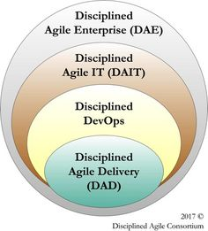 Scope of Disciplined Agile