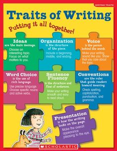 8 Must Have Posters on Teaching Writing ~ Educational Technology and Mobile Learning Colorful and engaging poster for students to look at when learning about the 6 traits of writing and the puzzle is almost like an analogy for everything fitting together Six Traits, Writing Traits, Writing Lessons, Writing Resources, Teaching Writing, Writing Skills, Writing Activities, Writing Process, Teaching Ideas