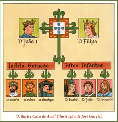 Portuguese Royal House of Avis - century Portuguese Empire, Portuguese Language, History Of Portugal, 15th Century, World History, The Past, Royal House, Learning, Travel