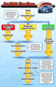 Car Detailing Flow Chart - Auto Geek Online Auto Detailing Forum: