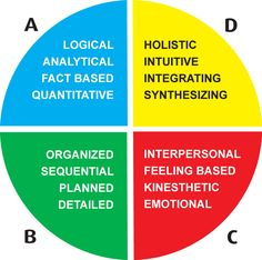 Hermann Whole Brain Thinking Model. a model for understanding thinking styles and colors.