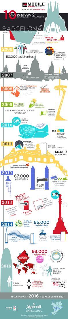 10 primeros años del Mobile World Congress. Creado por los Hoteles Marriott en Barcelona