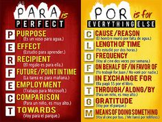 World Languages/Spanish Class Poster  Uses of Por y by ADoseOfDani, $45.00