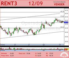 LOCALIZA - RENT3 - 12/09/2012 #RENT3 #analises #bovespa