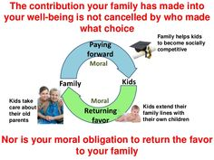 The contribution that your family has made into your well-being for 18-30 years is not cancelled by who made what choices.  Tags: #childfree #Voluntary_childlessness #feminism   #antinatalism  #antinatalist  #childfreebychoice  #childlessbychoice #mgtow  #hedonism  #hedonist  #nihilism  #nihilist  #teamnokids   #teamnobabies  #childfreelife  #childfreelifestyle #feminism  #prochoice  #vhemt  #efilism  #dink  #cfers  #CFC  #CFBC  #dinks   #team_no_kids  #prolife  #kidfree  #otherhood