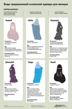 Christian Cards, Learn Islam, Muslim Couples, Niqab, History Facts, Fashion 2020, Religion, Inspiration, Ideas Para