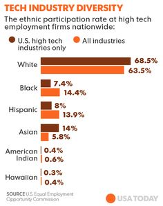 The vast majority — 94% — say they would give their industry a passing grade on diversity.