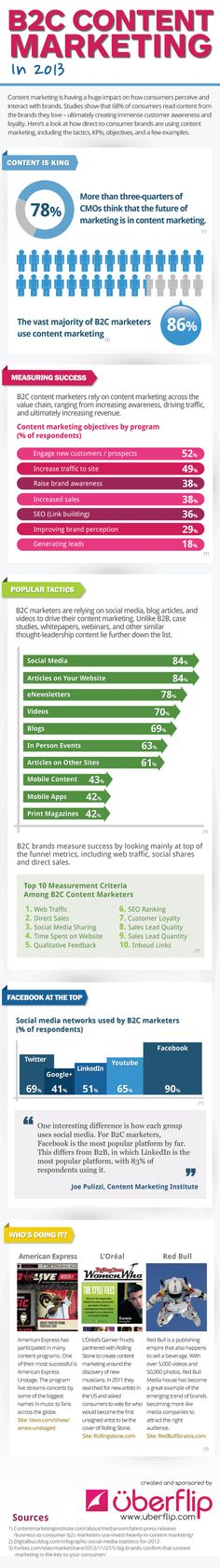 B2C Content Marketing In 2013 - Infographic