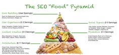 SEO FOOD PYRAMID  #SEO #food #pyramid #MEGL