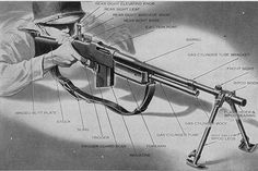 The M1918 Browning Automatic Rifle