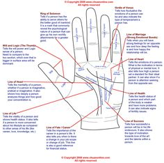 palm reading diagram and palmistry diagram