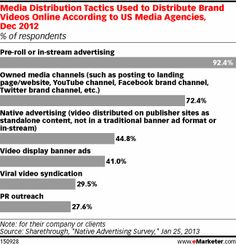 While pre-roll or in-stream advertising were the most popular ways to deliver online video to consumers—92.4% of media executives surveyed said they used it—there is clearly appetite for less interruptive online video advertising as well. Nearly three-quarters said they had distributed brand videos through owned media channels such as a brand website or social media account. And just under half had worked with native advertising,.....