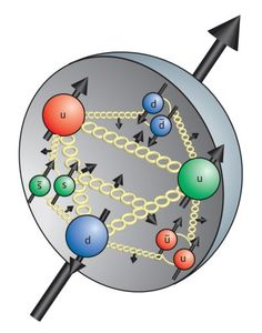 Proton, showing virtual quarks and gluons