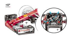Ahead of the China race, we highlight yet another innovative design feature on what is proving to be a very quick Ferrari, the Ferrari F1, Bike Illustration, Formula 1 Car, Motosport, F1 Racing, Indy Cars, Motogp, Innovation Design, Grand Prix