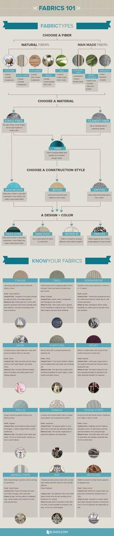 Fabrics 101 #infographic #Fabrics #InteriorDesign