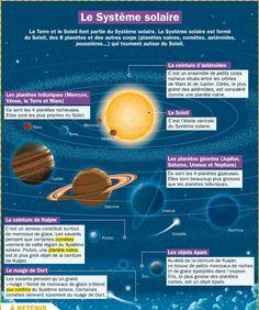 Educational infographic : Le système solaire