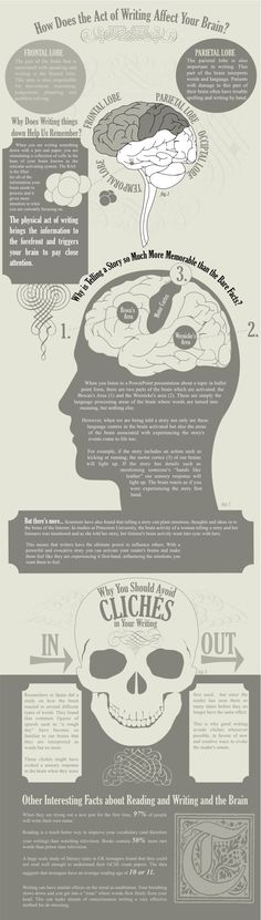 Neuro-economics: how does the act of writing affect your brain? (infographic)