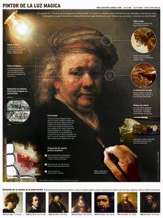 Rembrant: Pintor de la luz mágica #infografia