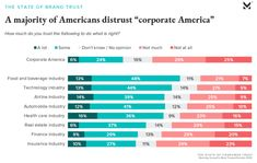 Americans trust food & beverage companies more than corporations as a whole Food And Beverage Industry, Corporate America, Crazy Things, Weird Pictures, Screen Shot, Trust, Beverages, American