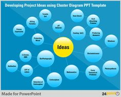 Developing Project Ideas using Cluster Diagram PPT Template