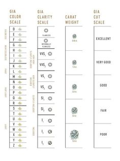 diamond clarity chart GIA Diamond Grading Scales: The Universal Measure of Quality - GIA Diy Jewelry Necklace, Jewelry For Her, Gems Jewelry, Simple Jewelry, Jewelry Sets, Silver Jewelry, Boho Jewelry, Jewelry Bracelets, Jewelry Design