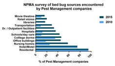 The variety of properties experiencing bed bug infestations is increasing: libraries, retail outlets, doctors' facilities and more.