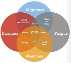 Symptoms & Signs of POTS Syndrome