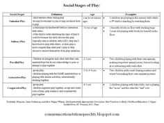 ASHAsphere | The blog of the American Speech-Language-Hearing Association  Play development norms