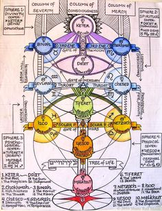 The Kabbalistic Tree of Life with correspondences [February 2016]