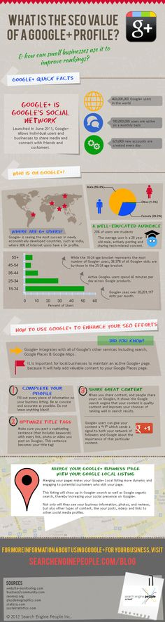 The SEO Value of a Google+ Profile [INFOGRAPHIC]