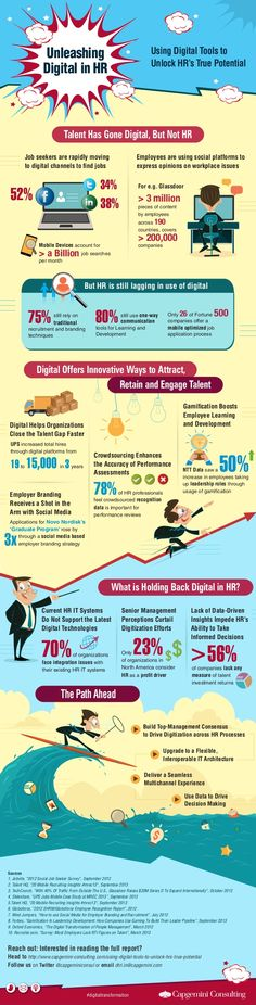 Unleashing Digital in HR by Capgemini via slideshare