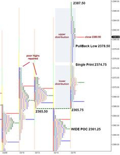 Market Rallies After FOMC Rate Decision Futures Market, Android Secret Codes, Rally, Things That Bounce, Bar Chart, Investing, Profile, Coding, Marketing