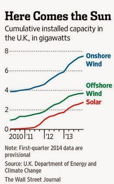 Britain Is Solar-Energy Hot Spot . America step up your game Renewable Energy, Solar Energy, Sustainable Energy, Wall Street Journal, Solar Panels, Climate Change, About Uk, Britain, Investing