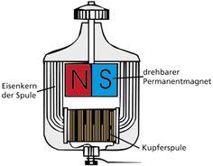 Was ist eigentlich der Unterschied zwischen Wechselstrom und Gleichstrom?  Nur ganz kurz: Wechselstrom lässt sich besser transportieren, für Gleichstrom bräuchte man eine Energieversorgung vor Ort. (Optimal)  #Elektrotechnik
