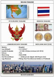 PROFIL NEGARA ASEAN [IBU KOTA, BENDERA, LUAS, LAGU, BAHASA, MATA UANG, JML…
