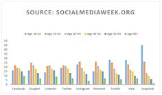 The content you push out on each social network should relate to its key demographic. Click to see the 9 major social networks broken down by age:
