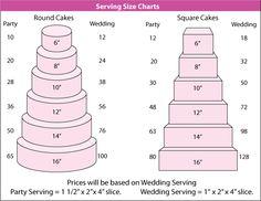Wedding cake slice chart - idea in 2017 Wilton Cake Serving Chart, Cake Serving Guide, Cake Sizes And Servings, Cake Servings, Rock Candy Cakes, Cake Chart, Cake Pricing, Cake Business, Deserts